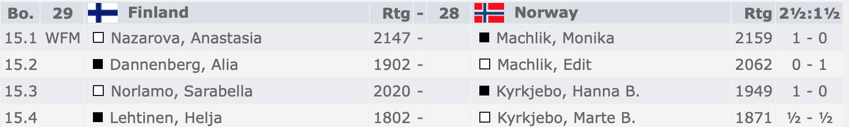 dating sites Norjassa ja Ruotsissa